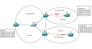 ospf core configuration   daya    s blogconfigure ospf for the above network diagram  r will acts as an asbr by redistributing a series of static routes into the ospf network