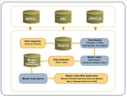 mdm workflow  sun master data management suite primer figure  mdm workflow diagram