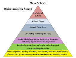 zen leadership strategic planning is old school therefore the most effective approach to ensure vision execution is one that is people focused not process focused that means focusing on mindset