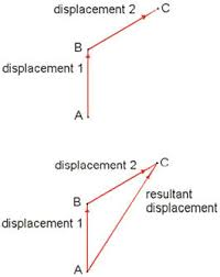 the open door web site   ib physics   vector additiondisplacement diagram