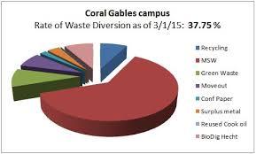 should recycling be mandatory essay should recycling be mandatory     importance of recycling