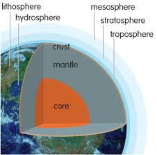 Image result for layers of earth and atmosphere