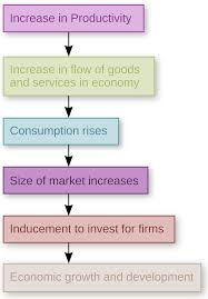 dissertation stock market economic growth