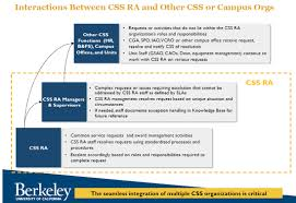 service level agreement ra uc berkeley campus shared services ra escalation process
