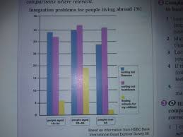 integration problems for people living abroad testbig com essay topics integration problems for people living abroad