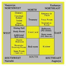 Vastu Shastra   House Plan   Free Vastu Shastra   Design   Indian    Typically   South facing home  sun for most of the day at the front of the house where usually brighter and warmer  North facing home  sun at the back of