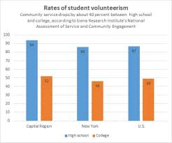 student volunteerism drops off after high school times union png community service drops by about 40 percent between high school and college according to