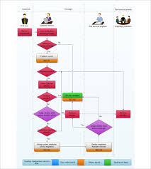 flow chart templates   free sample  example  format download    breakdown the services that are provided and in what manner by using this   flow chart template that is highly customizable and editable