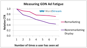 13 actionable tips for more awesome marketing presentations for example rather than simply saying in my experience ad fatigue isn t really a big issue for remarketers share a graph to demonstrate that