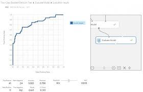 <b>Accuracy</b>, <b>Precision</b>, Recall & <b>F1</b> Score: Interpretation of ...