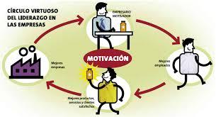 Resultado de imagen para el arte de motivar