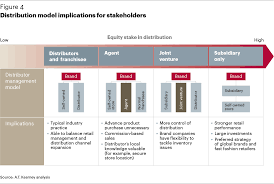 winning s apparel market paper a t kearney switzerland distribution model implications for stakeholders