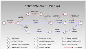critical path analysis and pert charts   sumaira sultana talpur    critical path analysis and pert charts