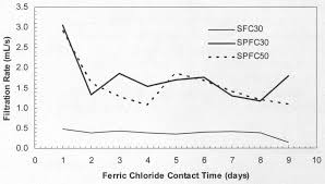 Effect of Ferric Chloride Addition and Holding Time on Gravity Belt ...