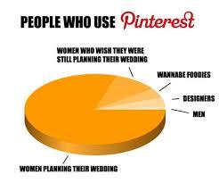 Meme Monday: Everything Pinterest | jhWebWorks | Columbus Ohio Web ... via Relatably.com