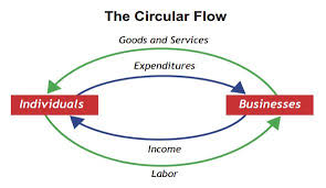 the circular flow of income  definition  amp  model   study comcircular flow diagram