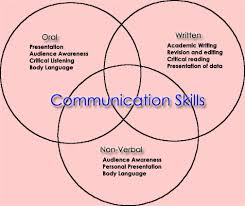 A written example of a reflective essay about communication  FC