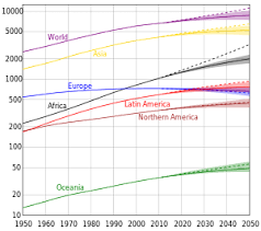 world population   wikipediafluctuation
