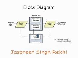 block diagram   youtubeblock diagram