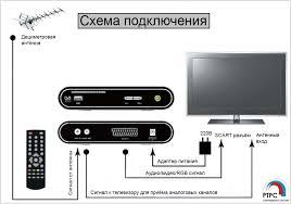 Инструкция по подключению цифрового ТВ к домашнему ...