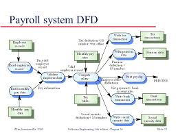 ian sommerville software engineering  th edition  chapter    ©ian sommerville software engineering  th edition  chapter  slide  payroll system dfd
