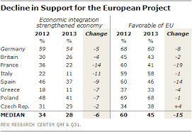 The <b>New</b> Sick Man of <b>Europe</b>: the <b>European</b> Union   Pew Research ...