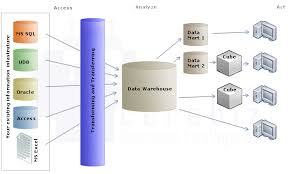 dwh designa data warehouse  dw  is a database used for reporting and analysis  the data stored in the warehouse is uploaded from the operational systems