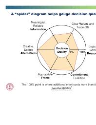 "decision leadership sdg  stanford university      a ""spider"" diagram"