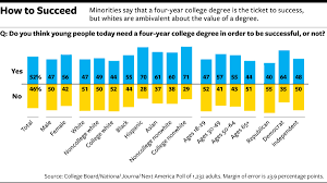 why minorities are more optimistic about the value of college from these contrasting goals flow differing attitudes about the value of channeling more public resources toward education on several key questions