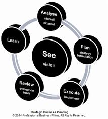 An effective strategic business planning process   Professional     An effective strategic business planning process