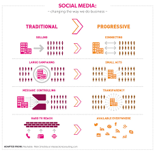 how social media technology is changing the way we do business digital and social media isn t just changing the way we do business it s changing what businesses we re in to begin every single one of those digital