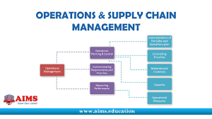 operations and supply chain management introduction and process operations and supply chain management introduction and process aims lecture