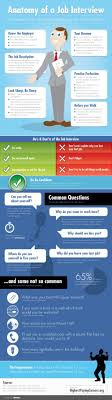17 best images about job interview anatomy of a job interview the essential parts pieces for impressing your future employer