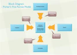 d block diagram templates