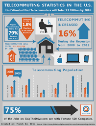 telecommuting happiness from cloud computing telecommuting happiness