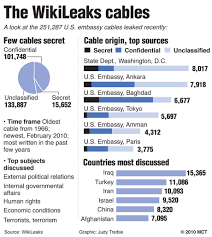 vonnyvon wikileaks and the many cables it releases