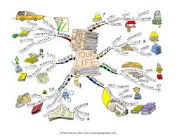 best ideas about mind map examples mind maps mind map exploration of writing the book of your life infinite blank pages comprising your inner and outer life