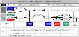 certified six sigma green belt ideal order for certifications asq ideal certification career track jp1 asq ideal sequence certification career track jp2