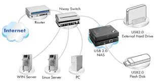 uss   ethe network storage server can quickly and easily to add external usb hard drive of any size to the network  and provides authorized users access to their