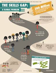youth and skills putting education to work global education the skills gap a global problem