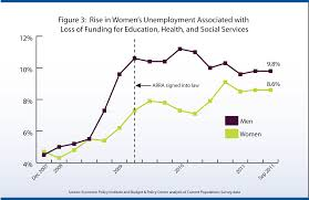 women work and washington s economy how state budget cuts are figure3 unemployment by sex dec07tosep11 png