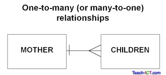 teach ict as level ict ocr exam board   database attributes    one to many relationship