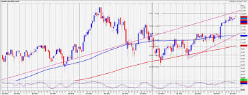 ftse important resistance for the day at 7292 97 dax