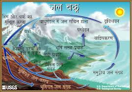 the water cycle  hindi  from usgs water science schooldiagram of the water cycle  hindi
