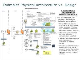 an introduction to fundamental architecture conceptsdesign