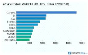 where the engineering jobs are engineerjobs magazine top 10 states for engineering jobs engineer jobs open listings 2014 resize