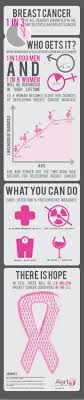 best ideas about breast cancer support cancer breast cancer awareness infographic facts