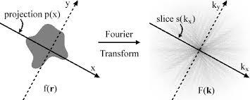 Теорема проекционно-<b>срез</b> - Projection-slice theorem - qwe.wiki