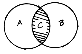 paths math  venn diagramsvenn diagrams
