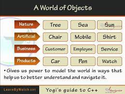 why object oriented programming hindi urdu